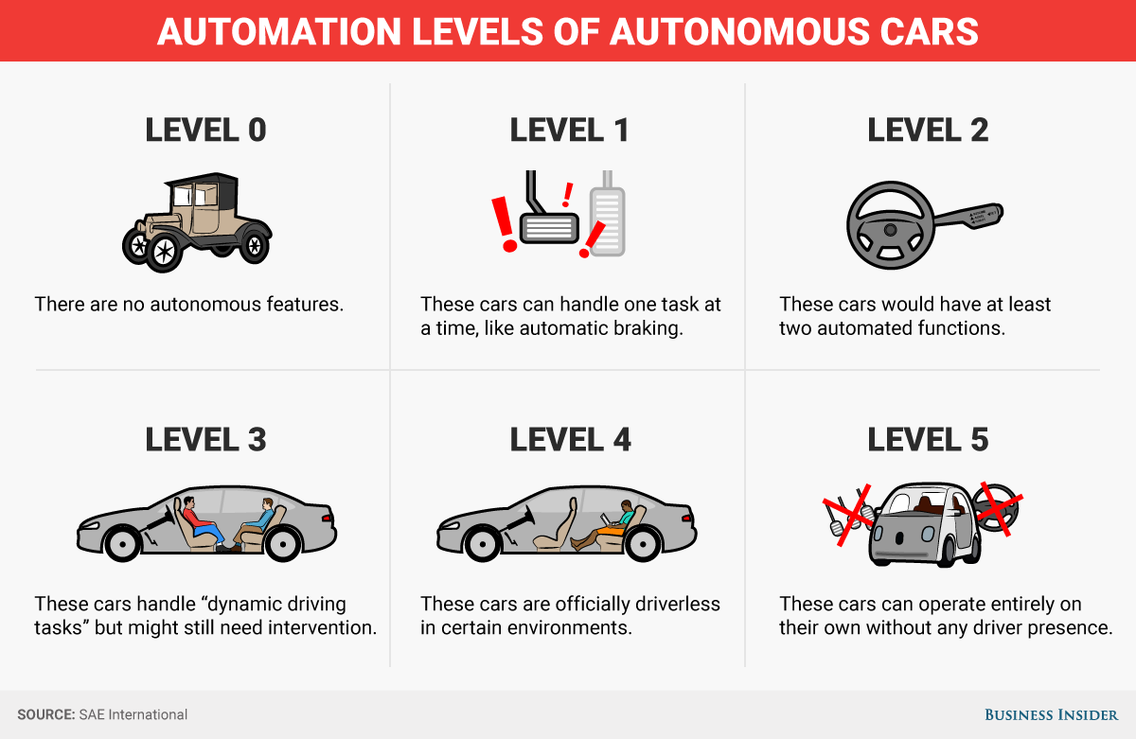 Usual suspects trying to put pressure on Regulators for lighter autonomous testing